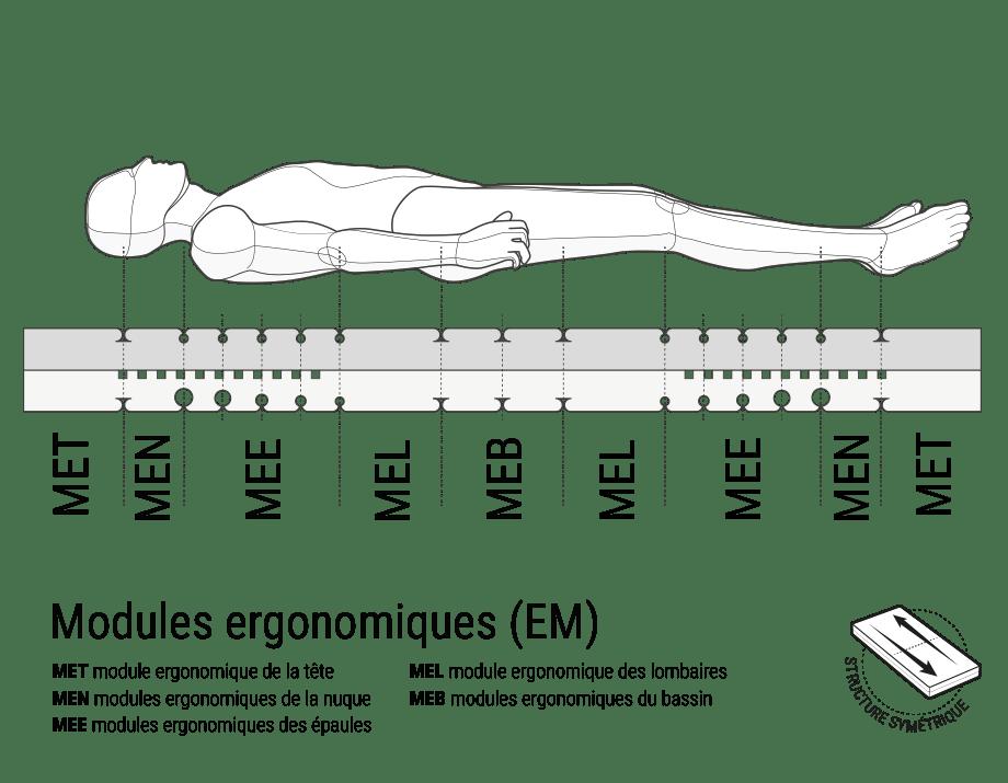 Illustration: Un corps humain est suspendu en position allongée au-dessus d'une section transversale du matelas BODYGUARD avec une délimitation des zones des modules ergonomiques. Texte situé à côté: structure symétrique.