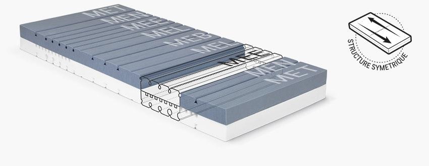L'âme du matelas BODYGUARD avec les différentes zones des modules ergonomiques.