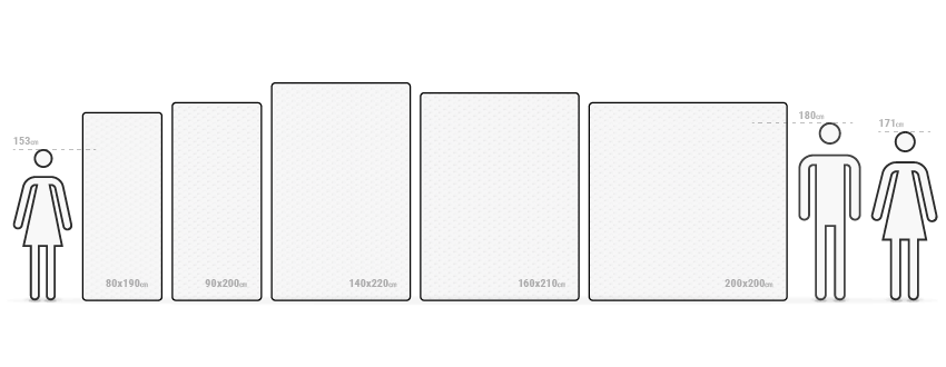 Illustration: Des matelas de différentes dimensions sont disposés les uns à côté des autres. Des silhouettes de tailles et de corpulences différentes se trouvent à côté.