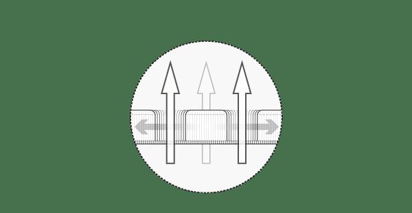 Illustration: La housse fonctionnelle HyBreeze en coupe transversale. De grandes flèches verticales qui traversent les pores symbolisent la perméabilité à l'air. Les flèches traversant horizontalement la housse symbolisent sa très grande élasticité.